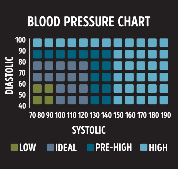 A Simple Trick That Will Help You Lower Your Blood Pressure in Just One Minute