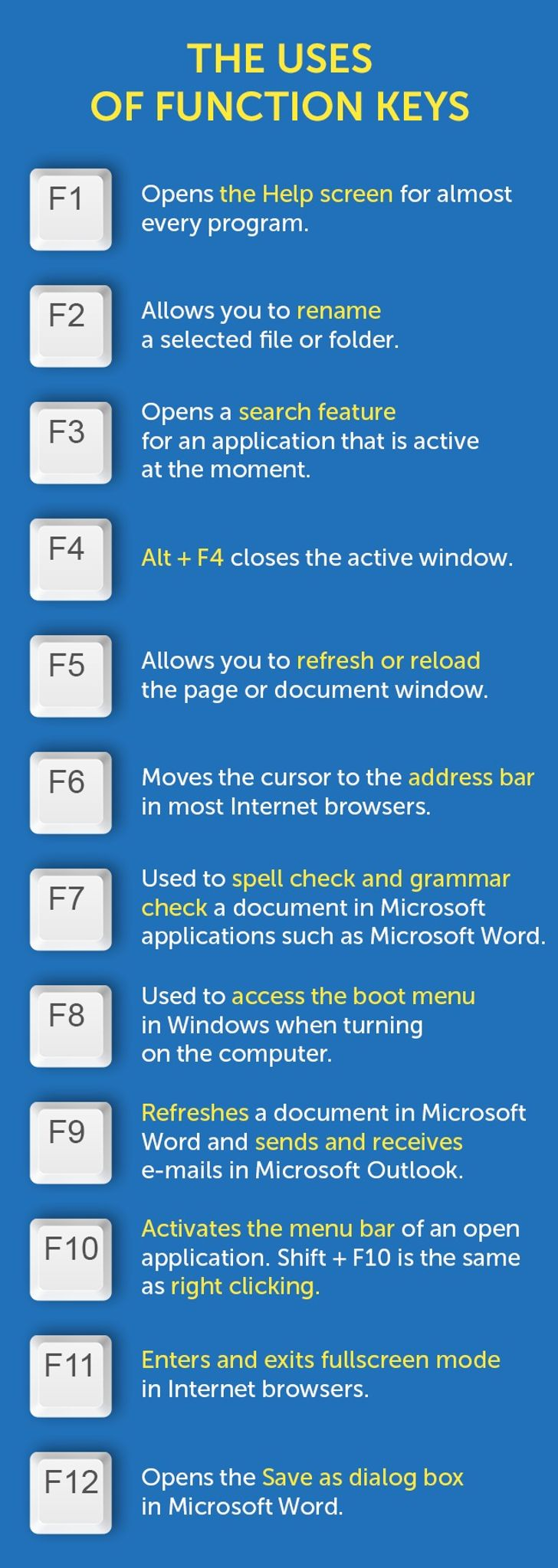 F1toF12: Time-Saving Function Key Shortcuts Everyone Should Know