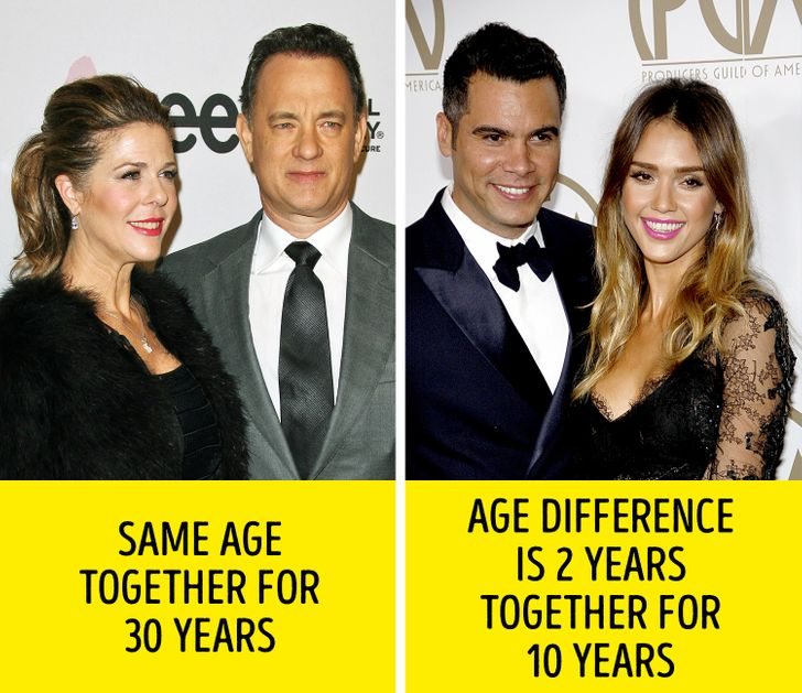 Marriage max for age difference Age difference