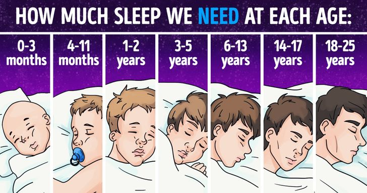 Science Explains How Much Sleep WeReally Need Depending onOur Age