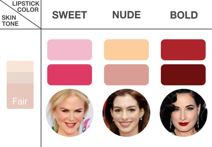 7Tips for Choosing the Right Lipstick for You