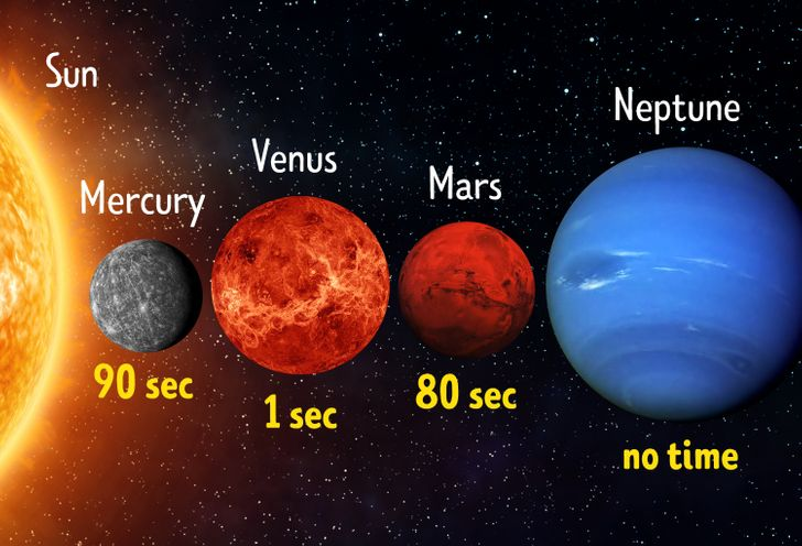 How Long The Human Body Could Survive On Each Planet Of The Solar System
