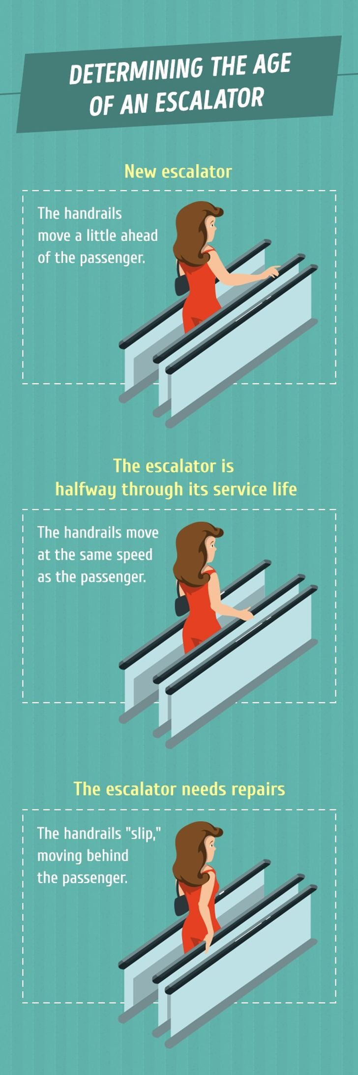 This is why the handrails move faster than the escalator on the subway