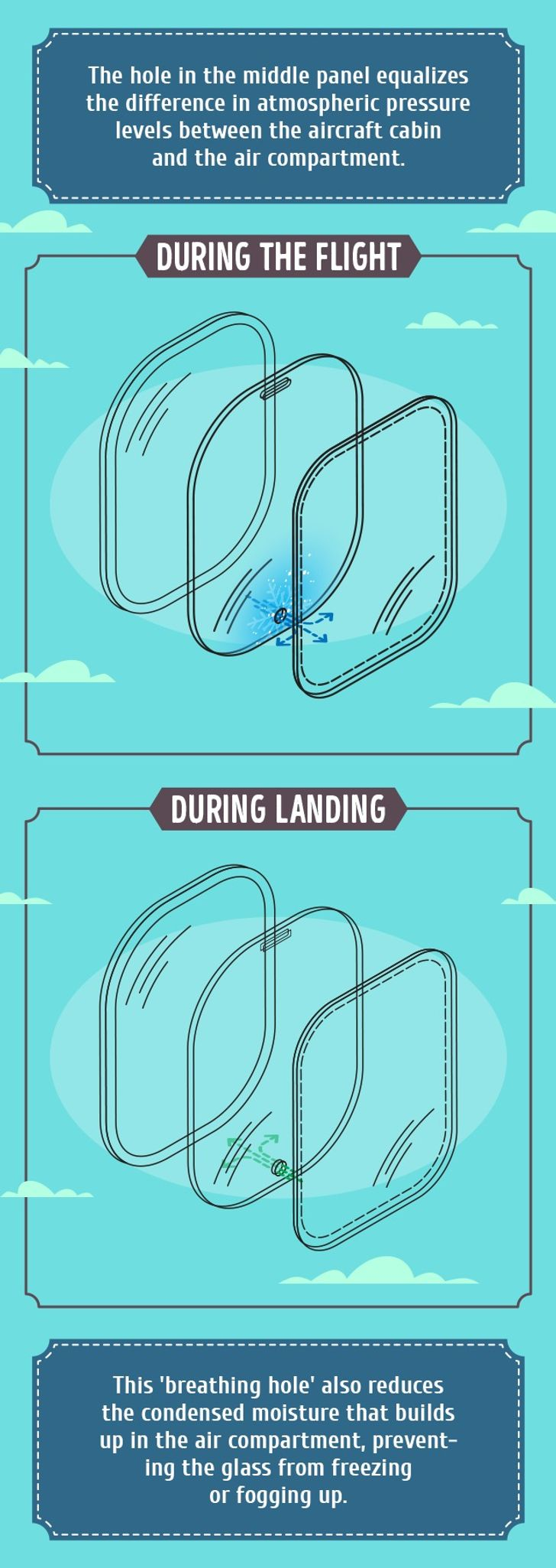 The fascinating reason why there are holes inairplane windows