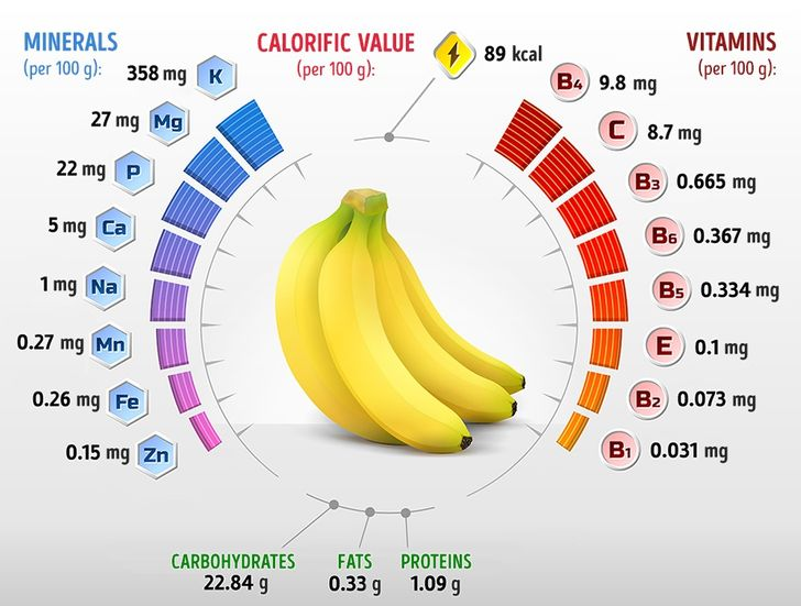 What Will Happen toYour Body ifYou Eat2 Bananas aDay