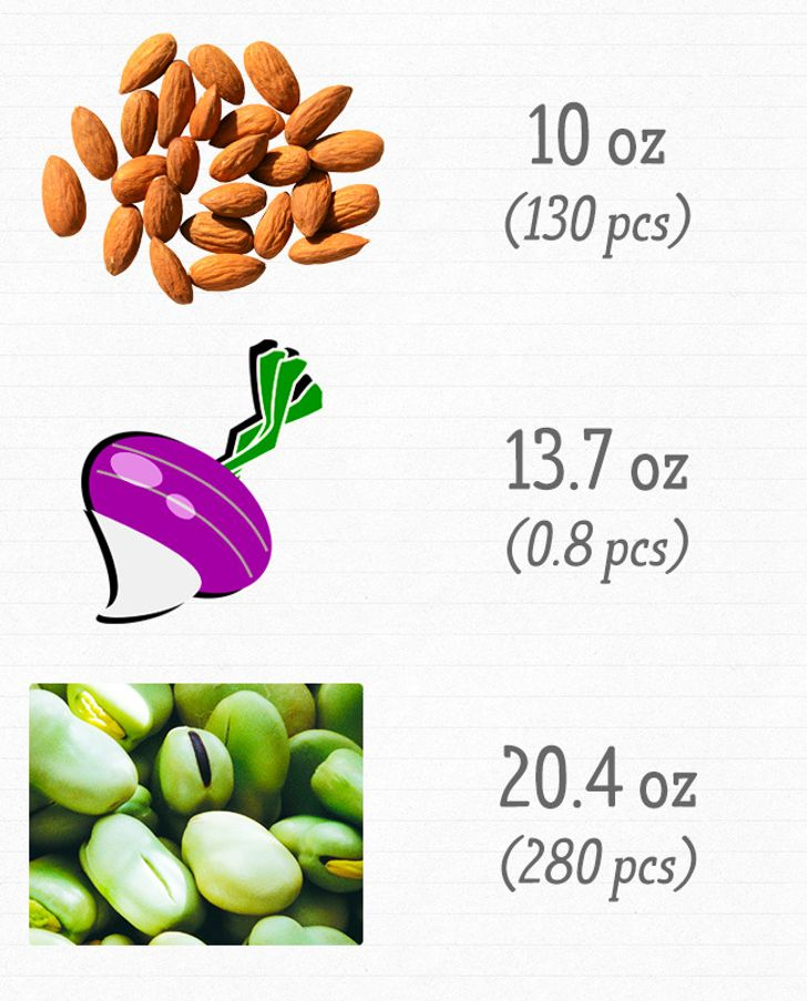 How Much Food You Should Eat toGet Your Daily Dose ofVitamins